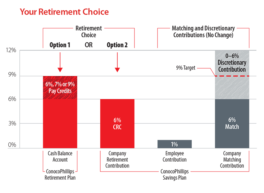 Retirement Choice Chart