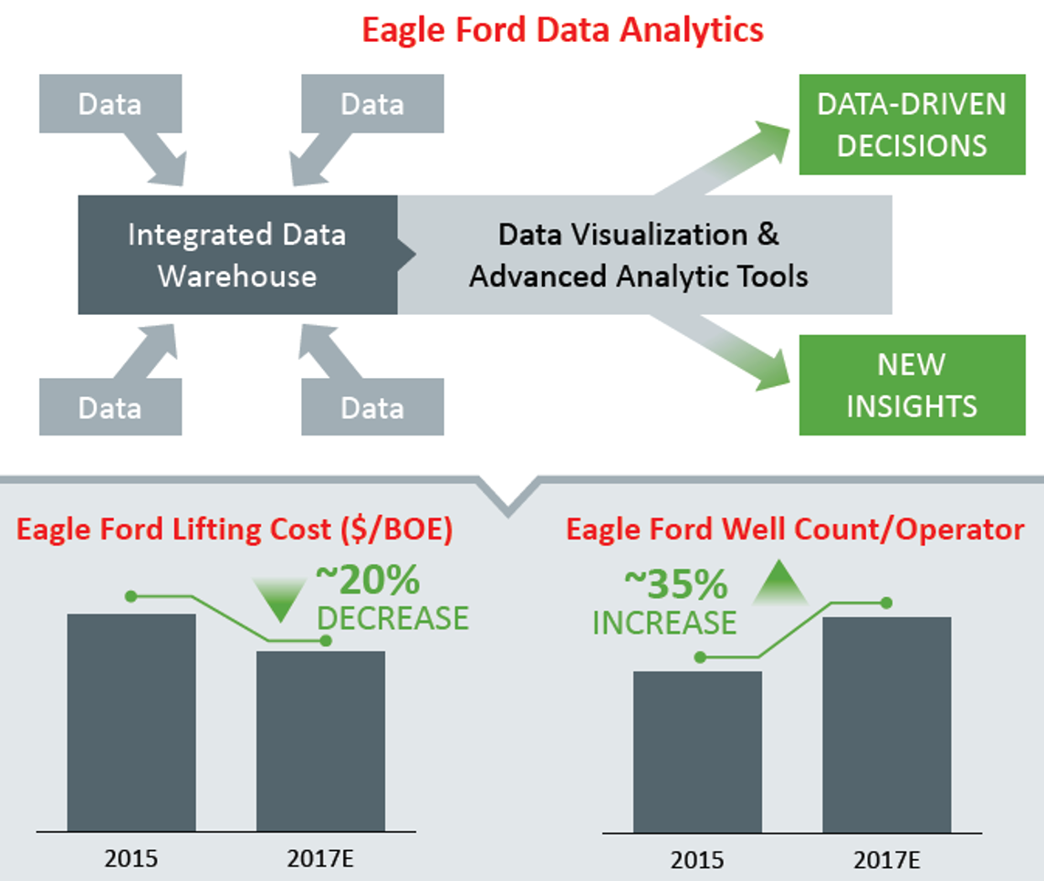 Data Analytics at Eagle Ford