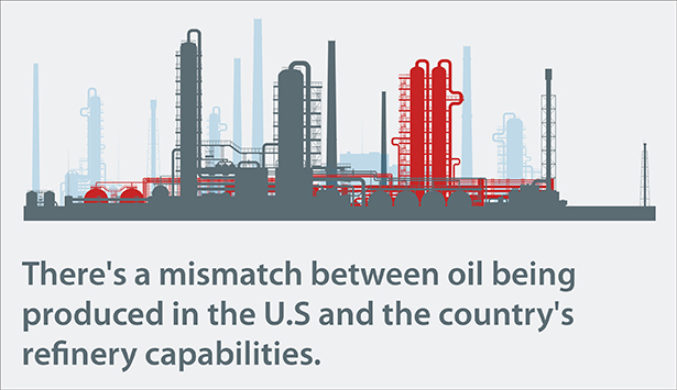 Mismatch between oil being produced