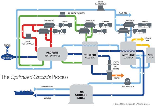 optimized cascade process conocophillips lng technology & licensing LNG Process Overview  LNG Plant Schematic LNG Process Cascade LNG Liquefaction Process