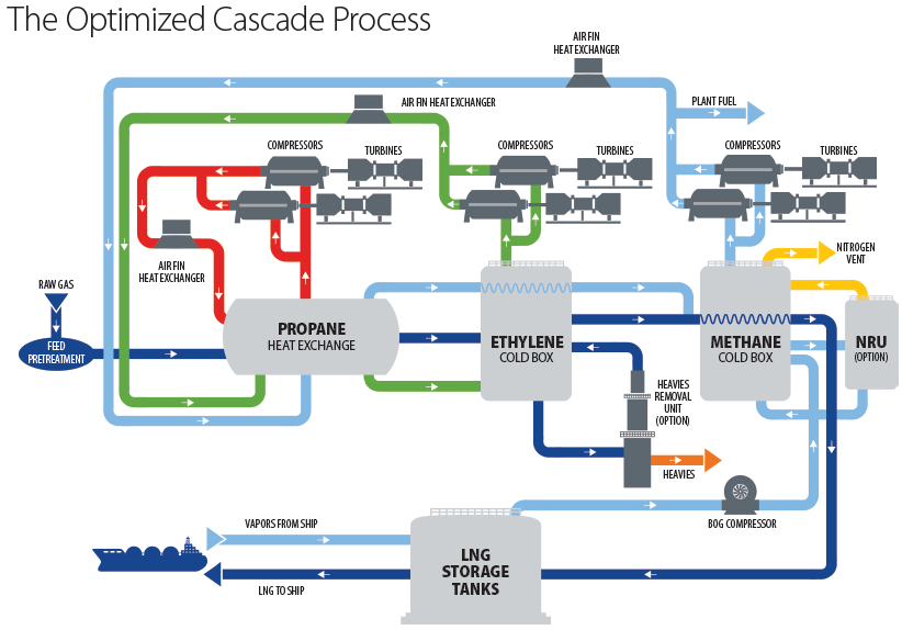 Optimized Cascade Process