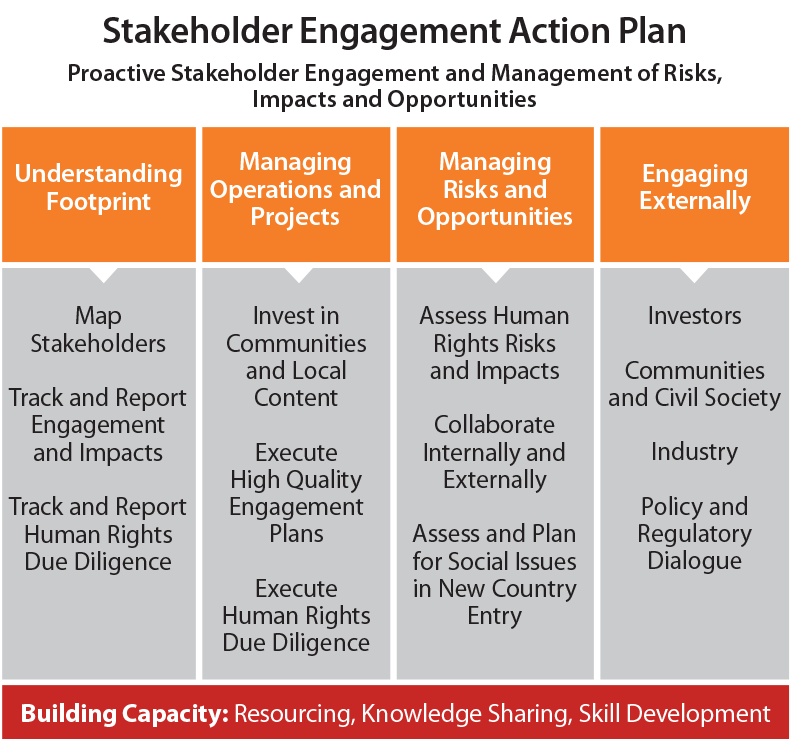develop a change management strategy with stakeholders business essay Enterprise strategic management framework based on stakeholders satisfaction and contributionpdf  implementing changes to ikea management essay  change in its business in the form.