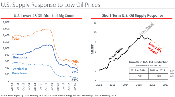U.S. Supply Response to Low Oil
