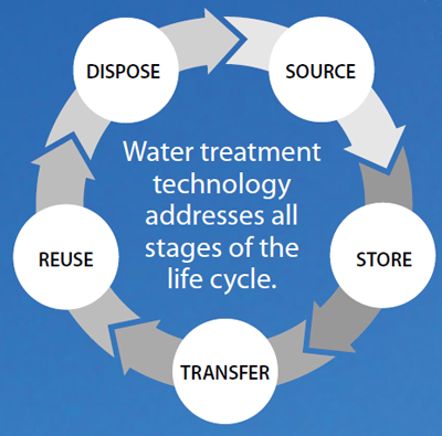 Water Treatment Cycle