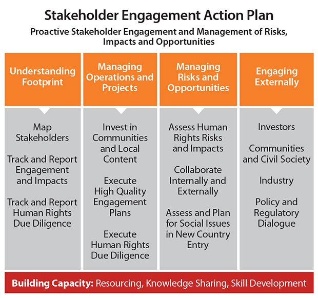 Stakeholder Engagement Action Plan  Conocophillips