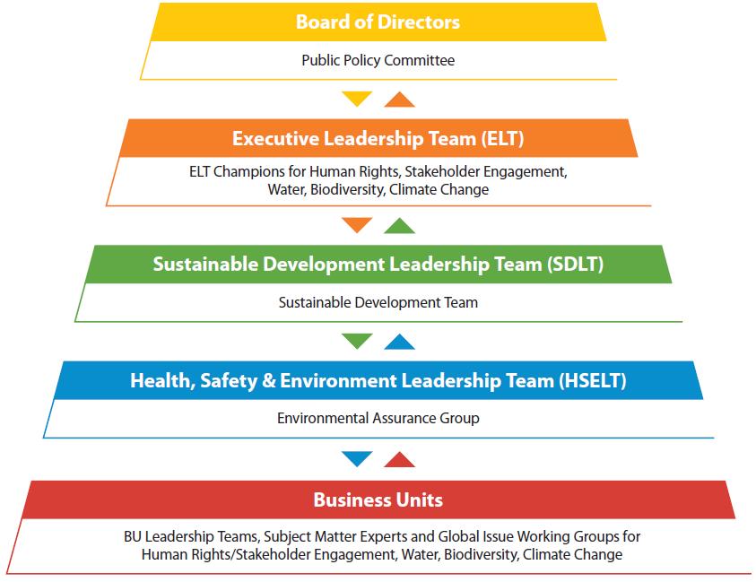 Sustainable Development graph