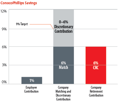 ConocoPhillips Savings