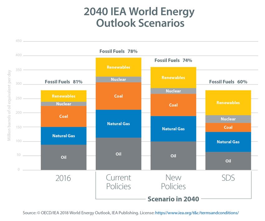 IEA Chart