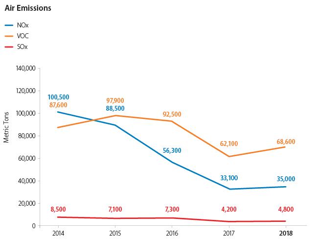 Air Emissions Chart