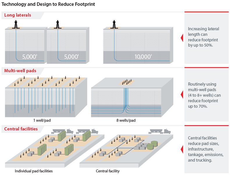 Technology and Design to Reduce Footprint grapic