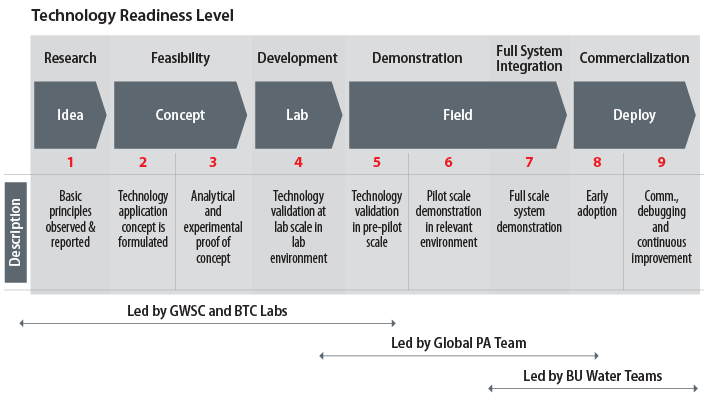 Tech Readiness Level