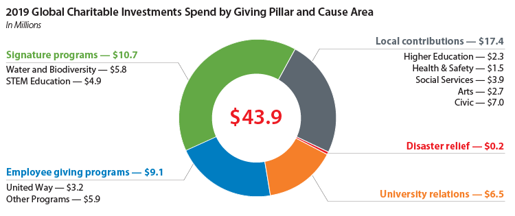 2019 global charitable investments spend by giving pillar and cause area