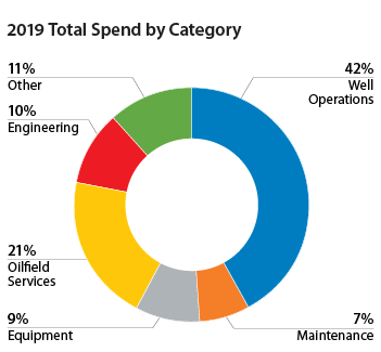 2019 Total Spend by Category