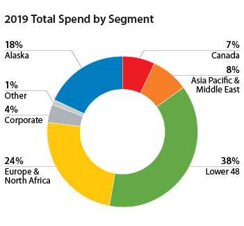 2019 Total Spend by Segment
