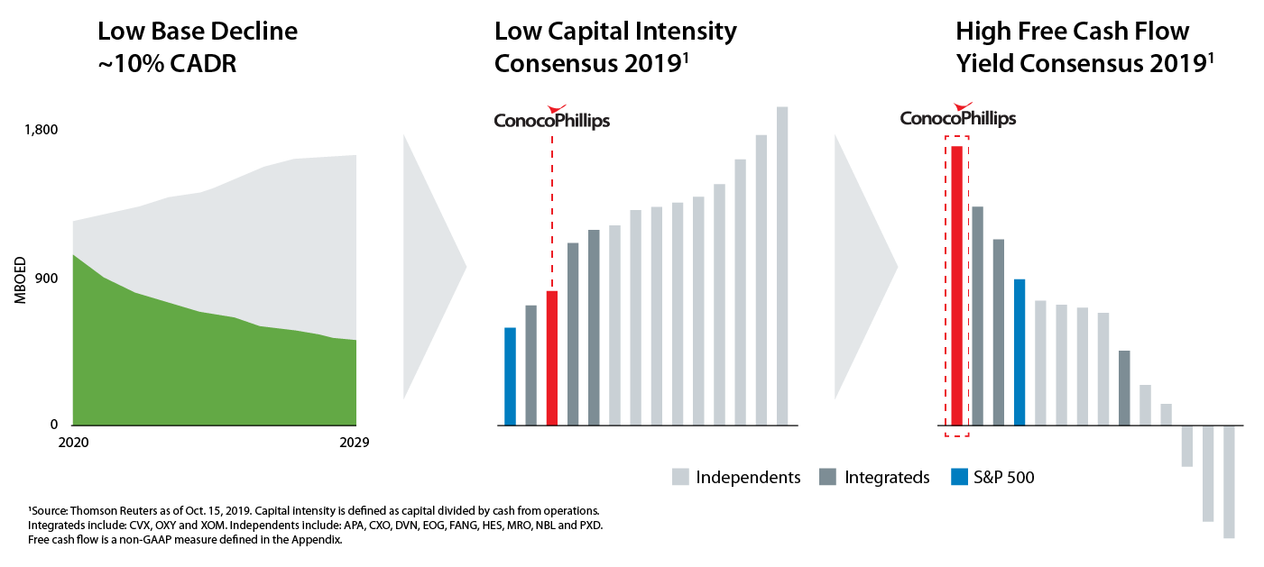 Decline Rate, Capital Intensity and Free Cash Flow graphs charts