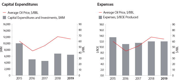 Capital and Operating Spend Charts