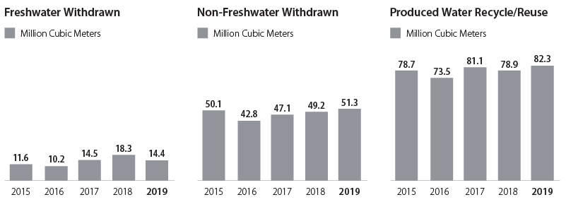 Water use graphs