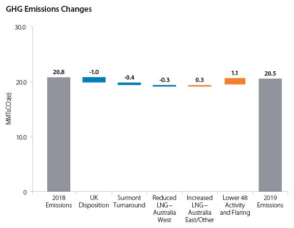 Total GHG Emissions changes graphs