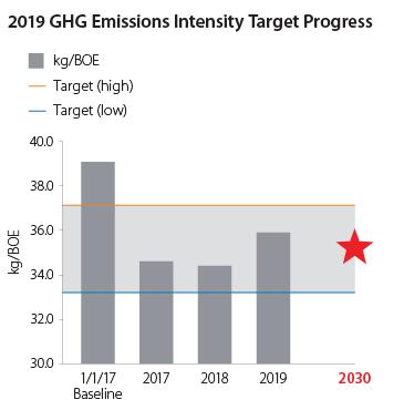 2019 GHG Emissions Intensity Target Progress graph