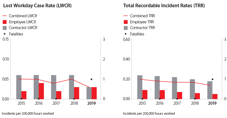 Lost Workday Case Rate & Total Recordable Incident Rates Graphs