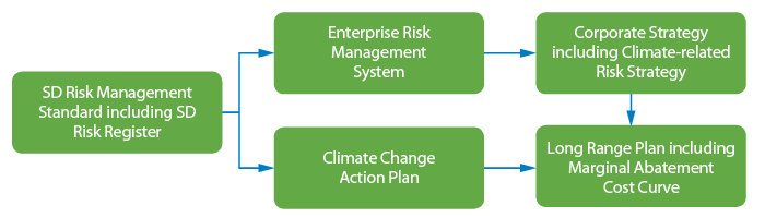 Managing Climate-related risks graphic