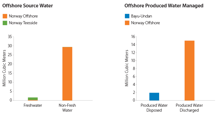 Offshore Source Water graphs