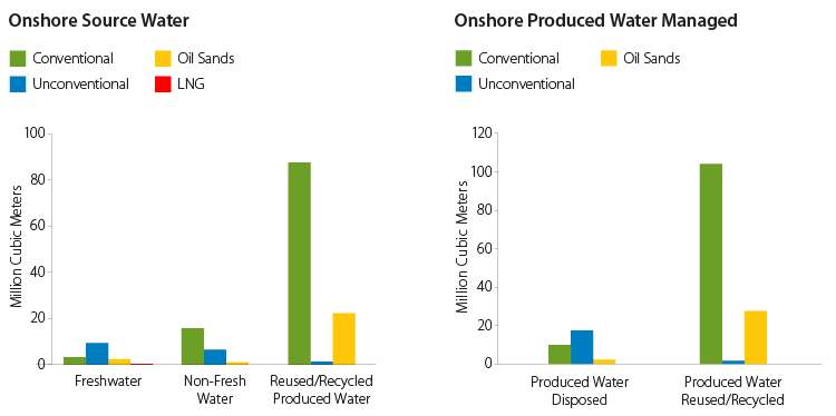 Onshore Source Water graphs