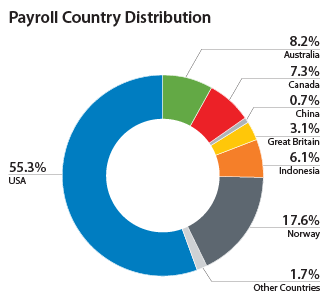 Payroll Country Distribution