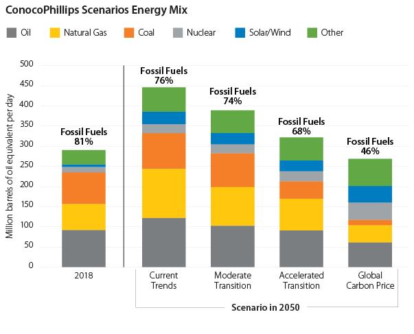 ConocoPhillips Scenarios Energy Mix
