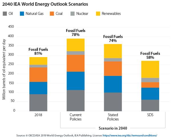 2040年IEA世界能源展望情景图