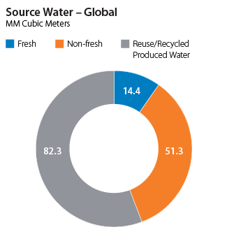 Sourced Water - Globally
