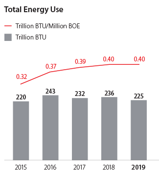 Total Energy Use graph