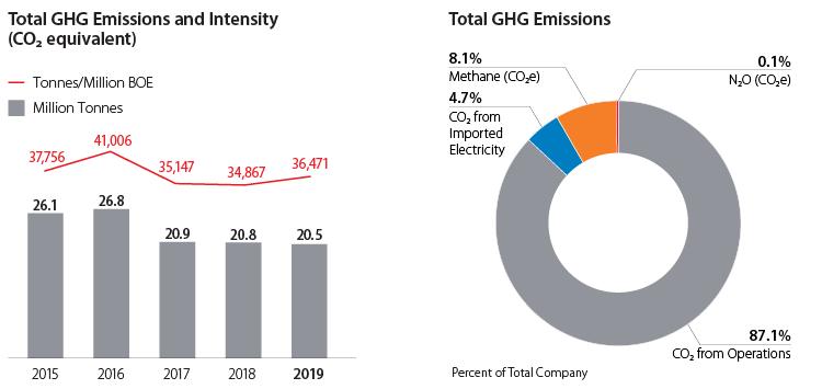 GHG Emissions graphs