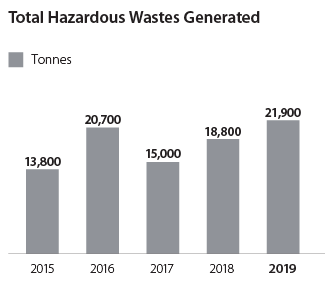 Total Hazardous Wastes Generated