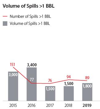 Volume of Spills > 100 BBL