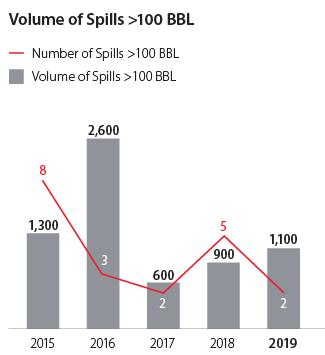 Volume of Spills > 100BBL