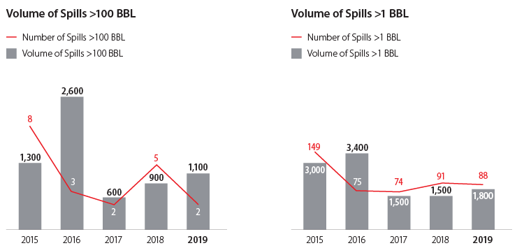 Volume of Spills graphs