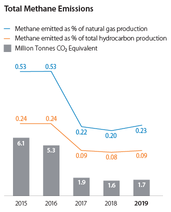 Total Methane Emissions graph