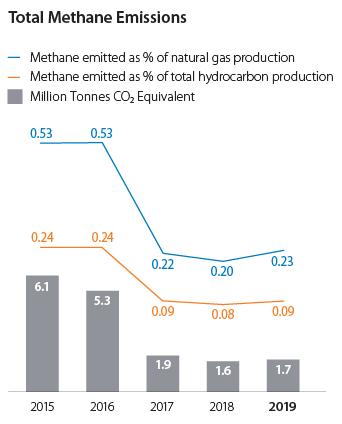 甲烷排放总量图