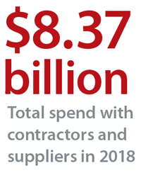 $8.37 billion total spend with contractors and suppliers in 2018