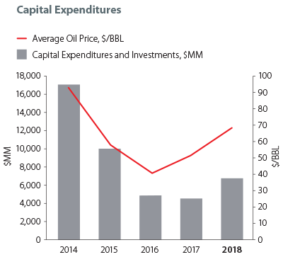 Capital Expenditures graph