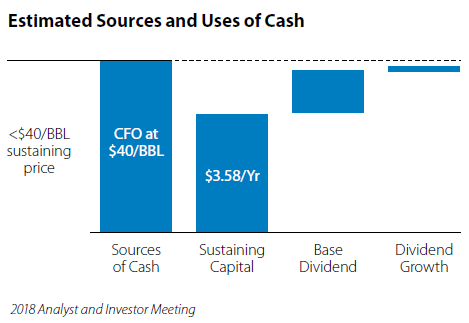 Estimated Sources and Uses of Cash graph