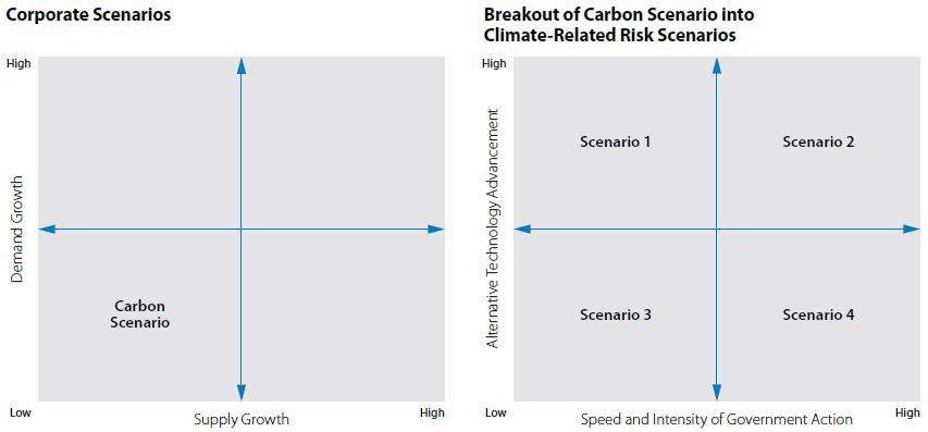Scenarios graphic
