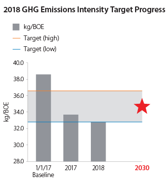 2018 GHG Emissions Intensity Target Progress