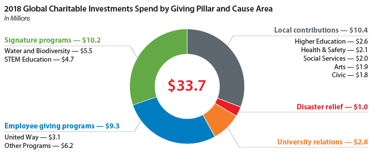 2018 global charitable investments spend by giving pillar and cause area