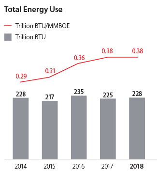 Total Energy Use