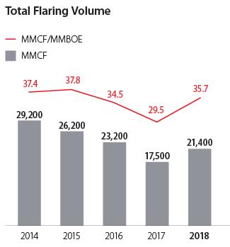 Total Flaring Volume graph