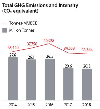 Total GHG Emissions graph