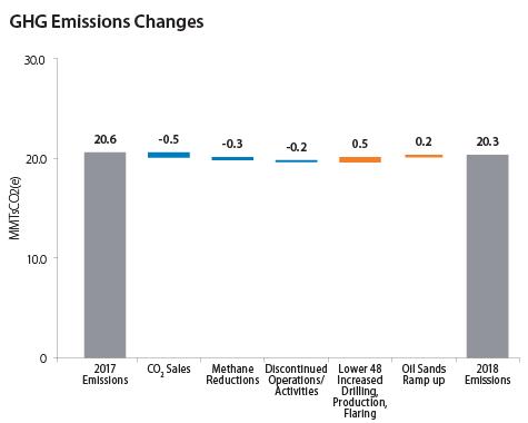 Total GHG Emissions Changes