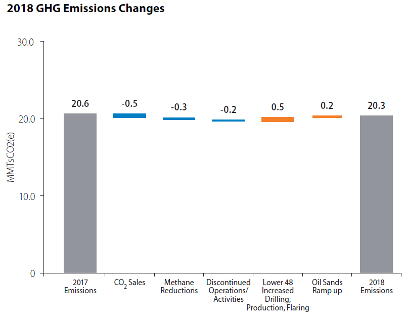 Total GHG Emissions Changes